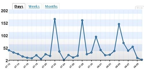Blogi külastused päevade lõikes (viimased 30 päeva)