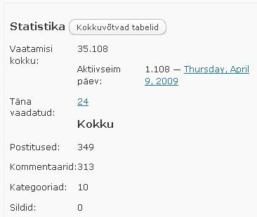 blogi lugejate statistika ületanud 35 000 piiri
