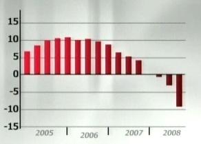 Eesti majanduskasv 2005. kuni 2008. Andrus Ansipi valitsuste ajal. Kuni märtsini 2007. olid valitsuses Reformierakond, Keskerakond ja Rahvaliit. Pärast seda IRL, SDE ja Reformierakond. Langus hakkas nende võimule saamisest. Pilt 11.03.09 ETV2