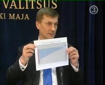 Andrus Ansip näitab pensionifondide tootlust, Eesti on punane latern ehk suurim langeja 33 protsendiga.