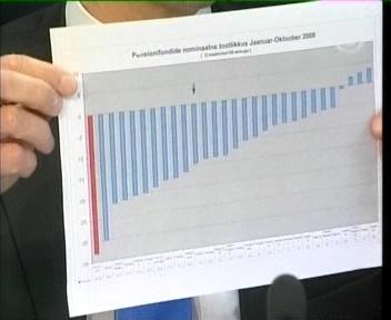 Punasega on näidatud Eesti pensionifondide tootlus, mis on ELiidus kehvim -33 protsendiga. 9.04.09 TV3