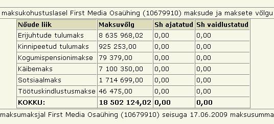 Raadiojaamade Sky plus, maksuvõlg on 21 miljonit krooni või täpsemalt 21 104 704 krooni.