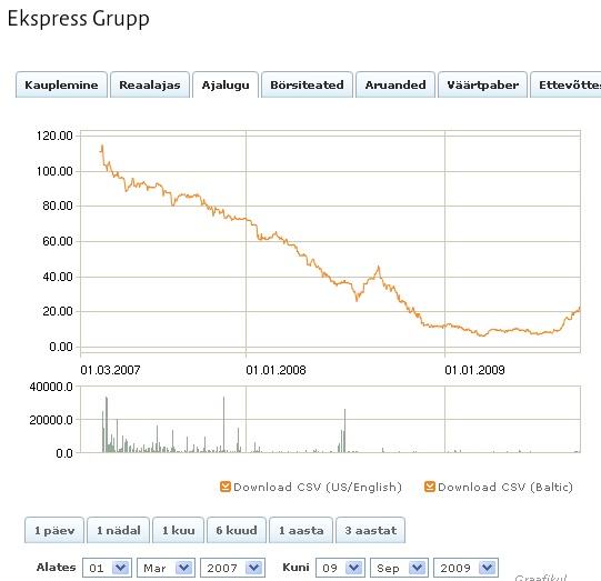 ekspress grupp aktsia hind on langenud kuni 94protsenti