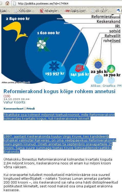15. oktoobri Postimees kirjutab Reformierakonna kogutud annetustest ja alustab seda Virgo Kruve välja toomisega. Vahemärkusena olgu öeldud, et alates 1. jaanuar 2009 ei kuulu ma enam erakonda. foto www.postimees.ee