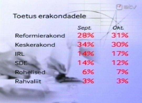 26. oktoober 2009 ETV avaldas TNS Emor numbrid erakondade populaarsuse kohta. Neil oli Reformierakonna tulemust kuu keskel toimunud kohalike valimistega võrreldes topelt protsendiga. Foto ETV