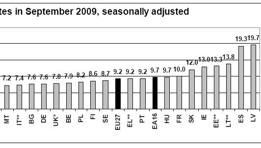 eurostat eesti euroopa 4 kohal tööpuudus