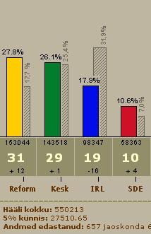 irl kaotas 16 kohta ehk 45 protsenti parlamendist 2007 valimistel
