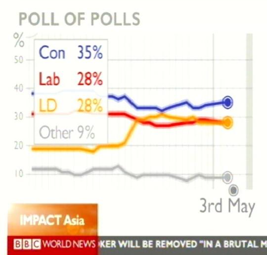 Foto: bbc. Briti valimised ja reiting 3 päeva enne valimispäeva.