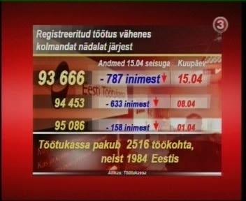TV3 esitleb 757 töötu võrra statistilise töötute hulga vähenemist kui hea sammuna. Tegelikult tähendas see lihtsalt registreeritute hulgast välja arvamisi. Enam ei avaldata ka uute nädala jooksul registreeritute arvu. Foto TV3 16. aprill 2010