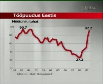 Eesti töötud aastatel 2000 kuni 2010. Selle graafiku järgi on näha, et 2009 toimus tööpuuduse tõus rekordilisel 96 tuhande inimeseni. Samal kõrgusel on see püsinud ka 2010. aastal kõikudes mõne tuhande võrra. Foto ETV 14. august 2009