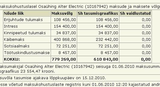 firma alter electric tasumata maksud maksuvõlg 1. juuni 2010.  seisuga