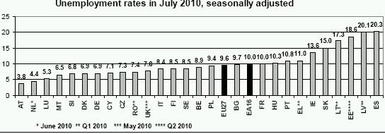 Eurostat tööpuudus eestis tabel Euroopa 3. koht. Tabel: Eurostat