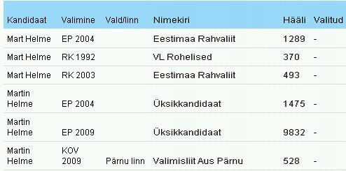 Martin Helme ja Mart Helme kandideerimised Riigikogu, Euroopa Parlamendi ja kohalikel valimistel. Allikas: vvk.ee
