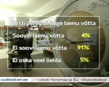 20. detsember AK uudis: 90 % inimestest ei soovi laenu võtta.