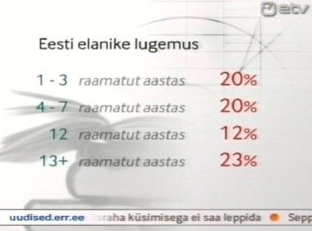 Lugemisaasta kohta statistika 21. detsembri Aktuaalse Kaamera uudistest