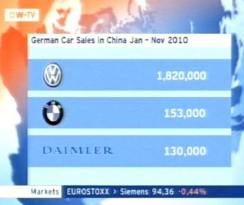 Saksa autode müük Hiinas. Statistika 27. detsembri DW-TV