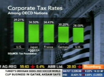 Firmade tulumaksud erinevates riikides. Kaader Bloomberg 28. detsember