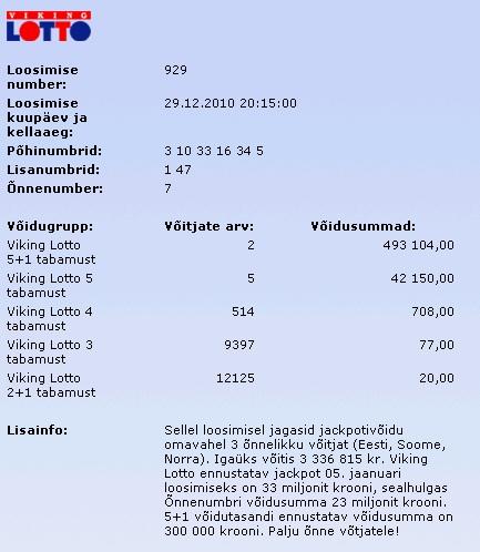 Keegi võitis aasta viimase Viking Lottoga 3,33 miljonit krooni. Summad ei ole toodud eurodes.
