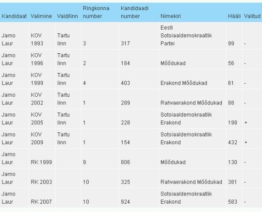 Jarno Laur on kandideerinud alates 1993. aastast kõigil kohaliku omavalitsuse valimistel. Sisse on ta saanud alles kahel viimasel ehk siis 2005. ja 2009. aastal. Andmed VVK.ee