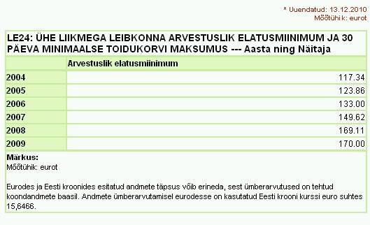 Ühe liikmega leibkonna arvestuslik elatusmiinimum 2004. kuni 2009. Allikas: Statistikaamet