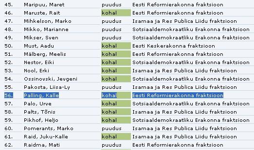 Kalle Paling registreerus istungil osalejaks kell 15.11