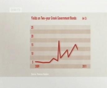 Kreeka võlakirjade intresside graafik 2009. kuni 2011. aasta kohta. Allikas: DWTV 5.05.2011