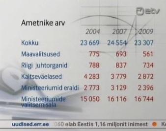 """Statistika ametniku arvu kohta 9. juuni 2011 ETV """"AK"""""""