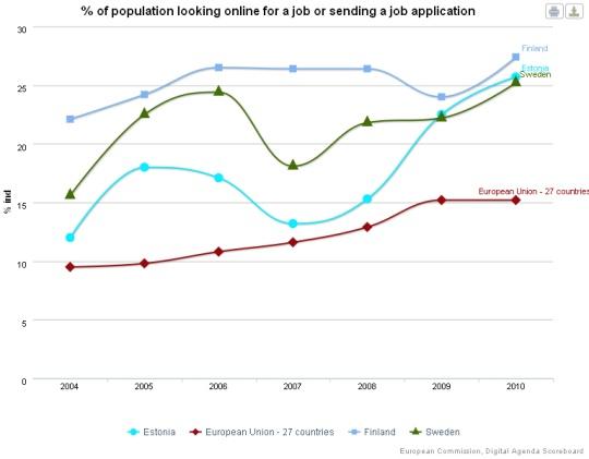 Interneti kasutamine töökuulutuse otsimiseks 2004. kuni 2010. Allikas Euroopa Komisjon