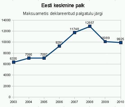 Maksu- ja Tolliameti andmed Eesti keskmise deklareeritud palgatulu kohta aastatel 2003. kuni 2010. Graafik Virgo Kruve