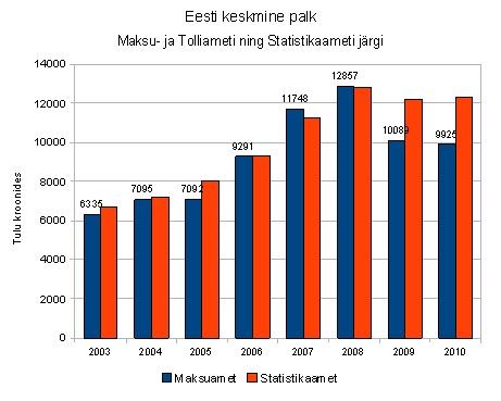 Maksu- ja Tolliameti keskmine palk võrrelduna Statistikaameti keskmise brutopalgaga. Graafik Virgo Kruve