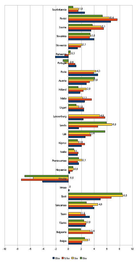 Euroopa Liidu 27 liikmesriigi SKP muutus võrreldes aasta varasema kvartaliga. Ajaperiood on 2010. aasta III kvartalist kuni 2011. aasta II kvartalini. Andmete allikas Eurostat, graafik Virgo Kruve