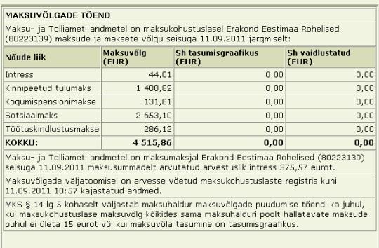 Erakond Eestimaa Rohelised tasumata maksud 10. septembri seisuga. Andmed: EMTA