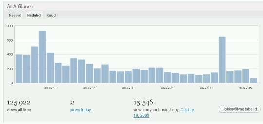 http://valimised2009.wordpress.com/ lugejaid oli 35 nädala jooksul kokku 7811