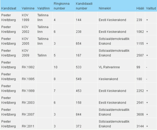 Peeter Kreitzberg kandideerimised: 4 korda Tallinna volikogus ja 4 korda Riigikogus. Allikas vvk.ee