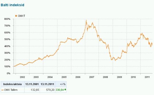 Tallinna börsi aktsiate liikumise indeks 10 aasta peale (2001.-2011) näitab, et tõusudele järgnevad langused ning vaid väiksed paranemised. Kui arvestada juurde inflatsioon, siis võiksid indeksid tõesti ainult üles minna. Graafik  http://www.nasdaqomxbaltic.com lehelt