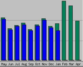 virgokruve.eu loetavus(roheline tulp) 2011. aasta mai kuni 24. aprill 2012.