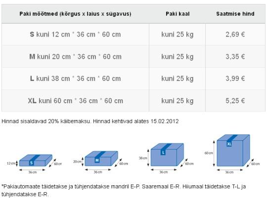 Smartpost hinnad 31.05.2012 seisuga. Neil on 4 suurust, viimast Eesti Post ei paku. Teised 3 on kõik kallimad.