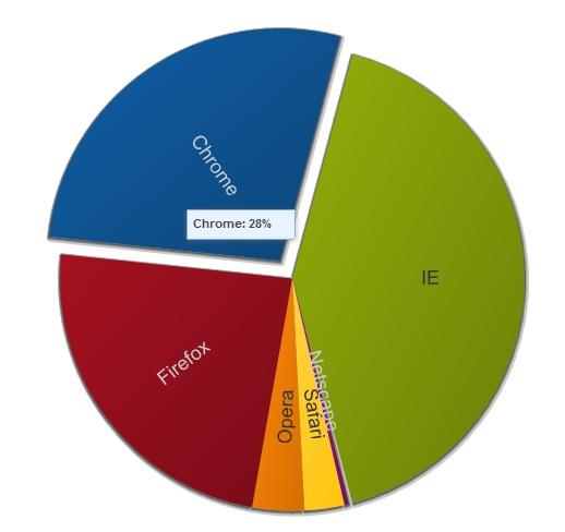 Jälgimise tarkvara Chrome