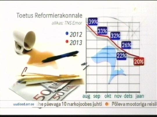 Eesti Reformierakond on kaotanud poole oma populaarsusest vaid 6 kuu jooksul. Kaader AK 25. jaanuar 2013