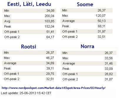 25.juuni 2013 elektri hind Baltikumis, Soomes, Rootsis ja Norras. Eesti keskmine hind oli 2 korda suurem kui Soomes ja vähemalt 3 korda kõrgem Rootsist ja Norrast. Autori foto.