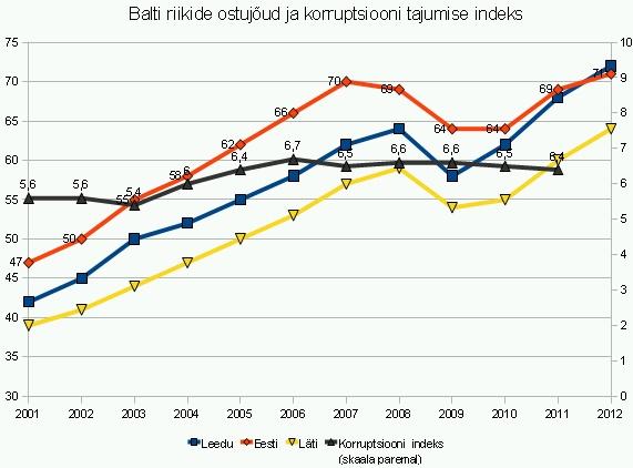 Eesti ostujõud võrreldes Leedu ja Lätiga ning Eestis korruptsiooni tajumise indeks