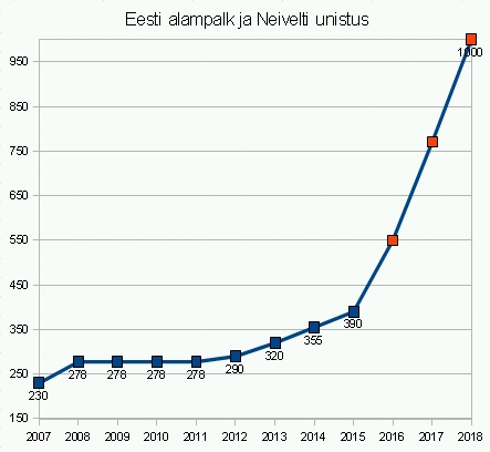 Eesti alampalk oli 4 aastat külmutatud 278€ tasemel (2008.-2011)