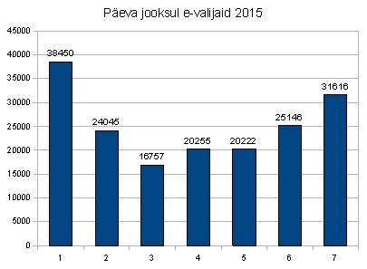 valimised.ee-valijad-2015
